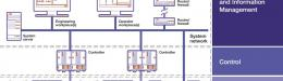 Seamless automation and electrical integration   through IEC 61850