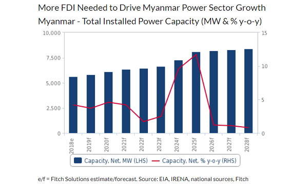 Foreign investment in myanmar 2021 honda retaj compound location map dubai investment park
