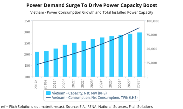 Projected energy demand in Vietnam (2017-2028).