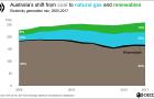 Australia will fail emissions goal for 2030: OECD