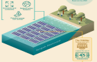 Singapore\'s PUB to deploy 50MWP floating solar PV system by 2021